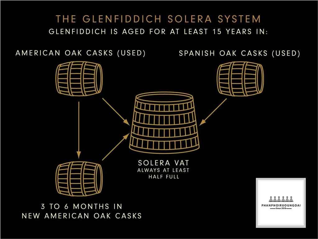 Phương thức Solera Vat của nhà Glenfiddich