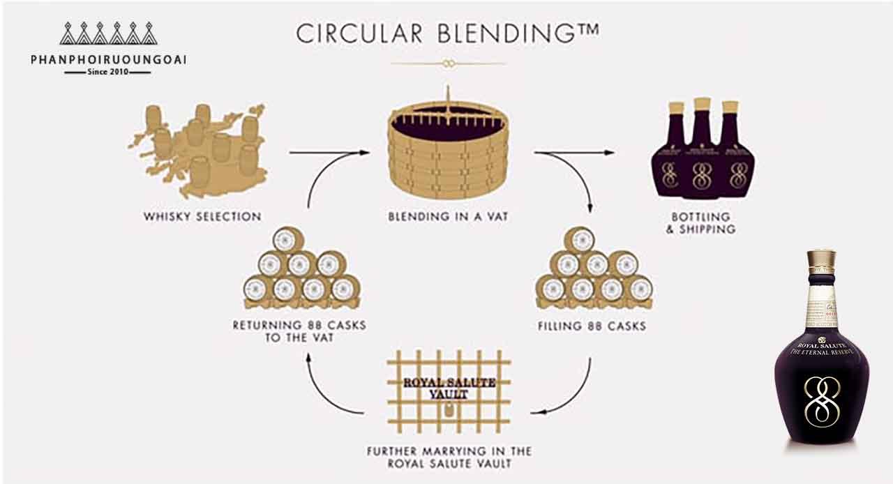 Quá trình trưng cất vòng của rượu Royal Salute The Eternal Reserve (Circular Blending)