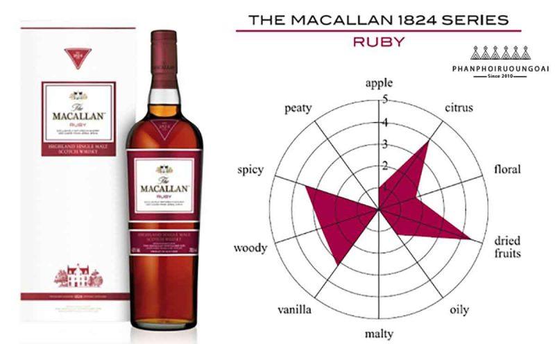 Đo hương vị của Rượu Macallan Ruby - The Macallan 1824 Masters Series