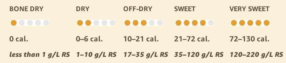 Độ ngọt của rượu vang được đo bằng số Calories trong 1 chai vang