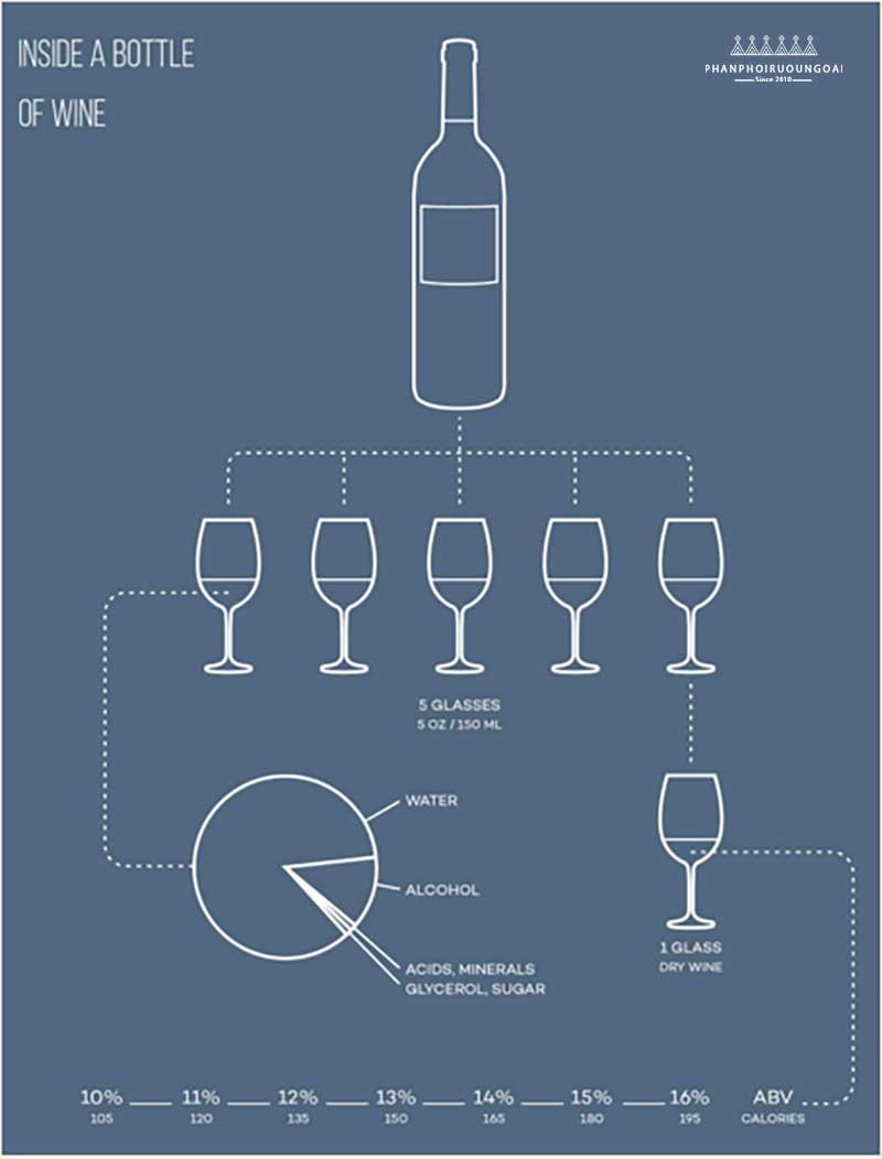 Những gì có bên trong 1 chai rượu vang
