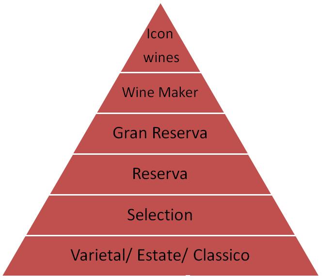 Phân hạng rượu vang Chile