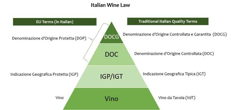 Phân hạng rượu vang Ý nên biết