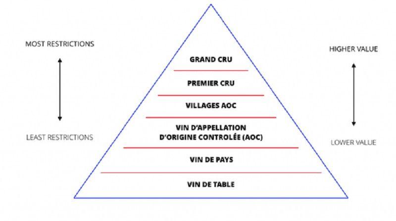 Phân hạng các loại rượu vang Pháp
