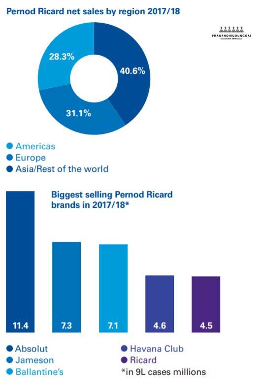 Doanh thu của Pernod Ricard trong năm 2018 -2019