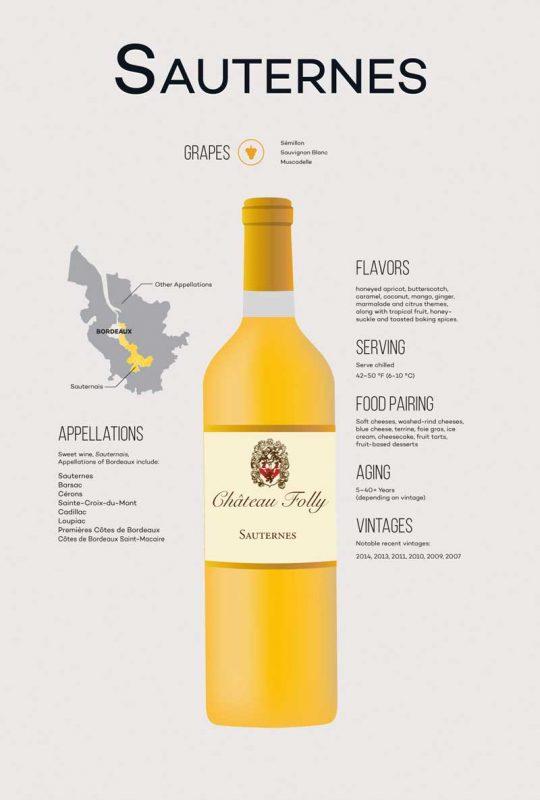 Phân bố vùng rượu vang Sauternais và hương vị rượu Sauternais