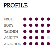 Hồ sơ thông tin giống nho rượu Touriga Nacional