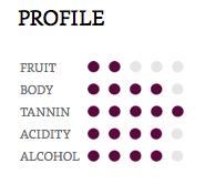 Hồ sơ hương vị của nho rượu Tempranillo