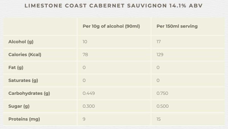 Thông tin dinh dưỡng của rượu Jacob's Creek Reserve Cabernet Sauvignon